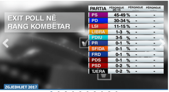 Vazhdon avantazhi  Numërohen mbi 40  të votave  PS 77 mandate